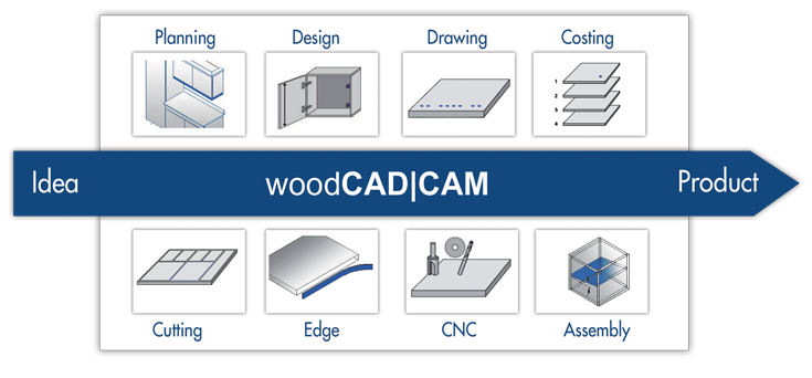 woodCAD|CAM Planning through Assembly Process