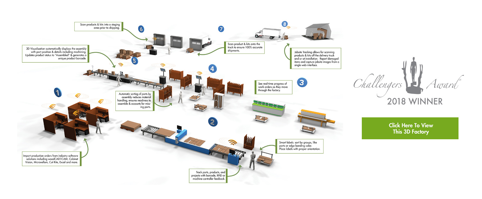 Production Coach Factory Process Map